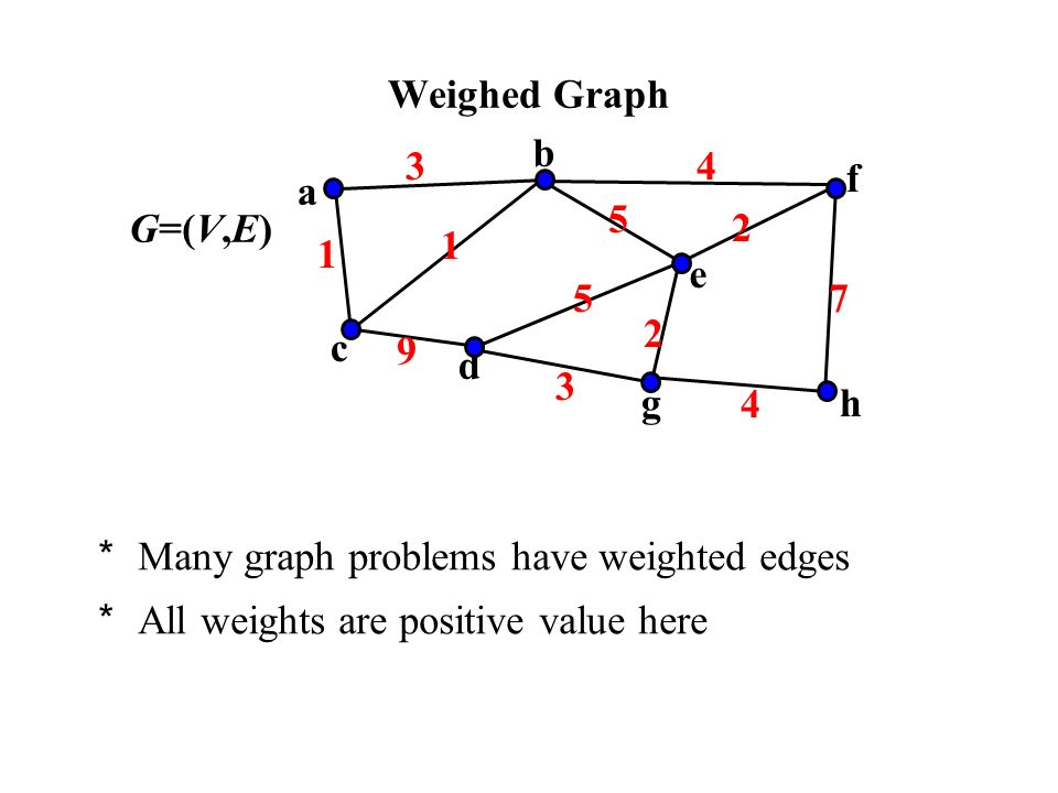 Many graph problems have weighted edges