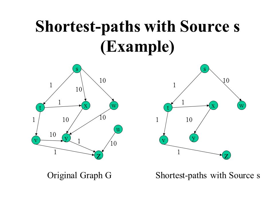 Shortest-paths with Source s (Example)