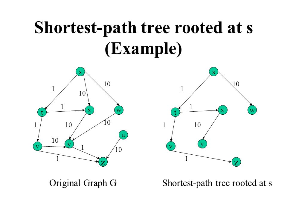 Shortest-path tree rooted at s (Example)