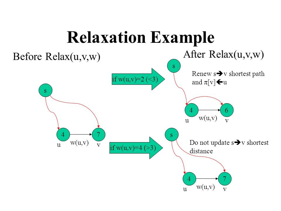 Relaxation Example After Relax(u,v,w) Before Relax(u,v,w) s