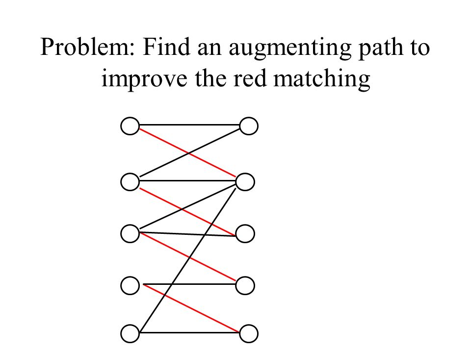 Problem: Find an augmenting path to improve the red matching