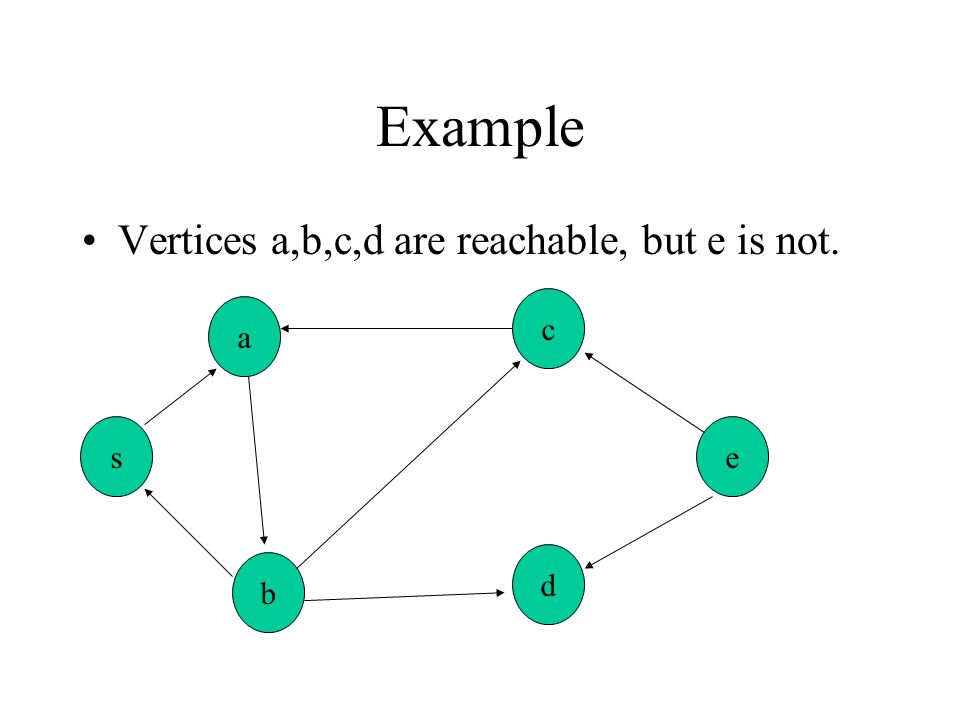 Example Vertices a,b,c,d are reachable, but e is not. c a s e d b