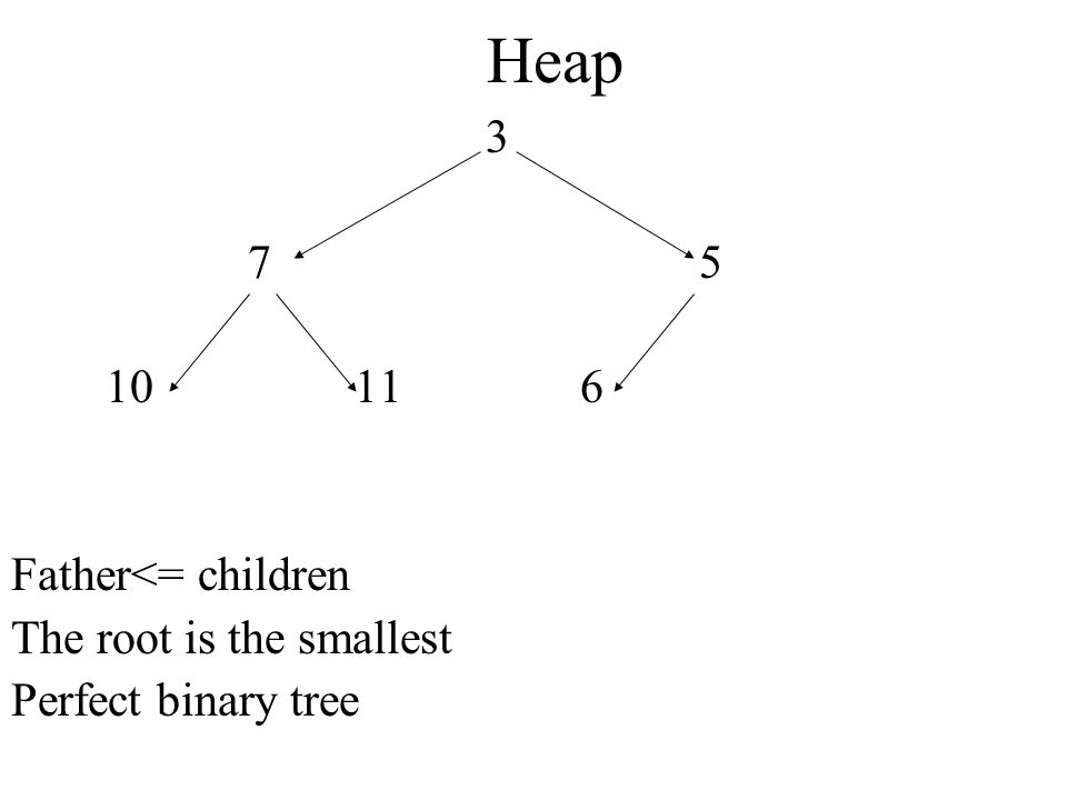 Heap Father<= children The root is the smallest