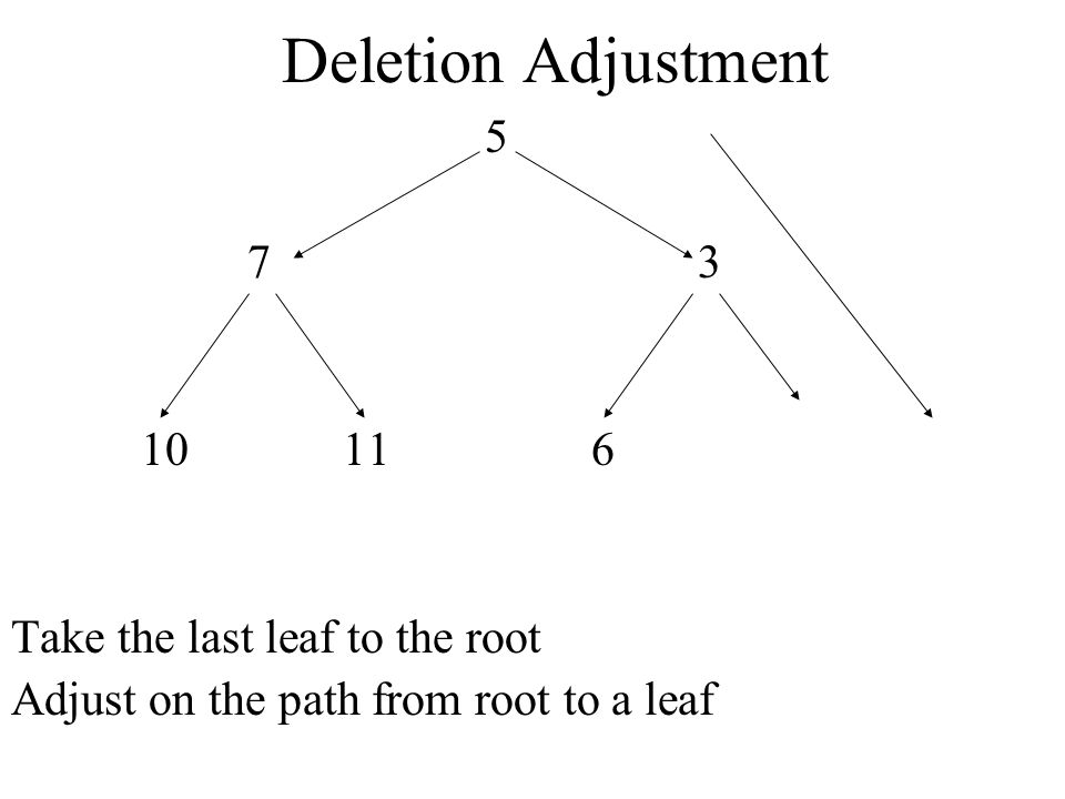 Deletion Adjustment Take the last leaf to the root