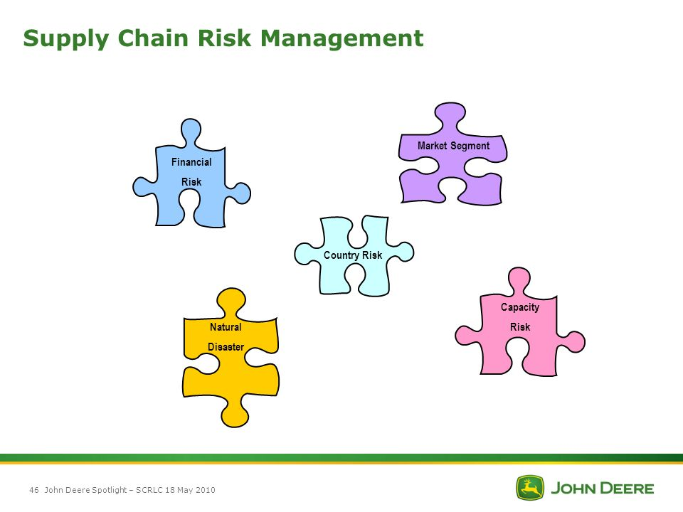 supply chain risk management 4 key areas for managing supply chain risk in the global supply chain due to increasing customer demand and competitive pressures, many startups, small businesses and larger enterprises face restructuring their organization to exploit the opportunities presented by going global .