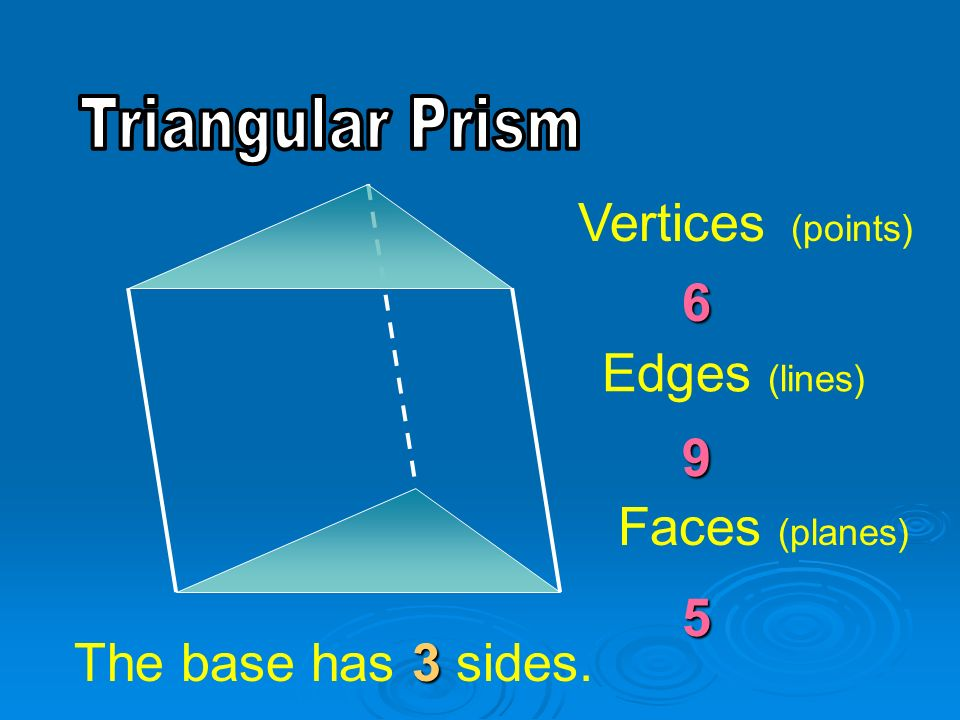 Vertices (points) 6 Edges (lines) 9 Faces (planes) 5