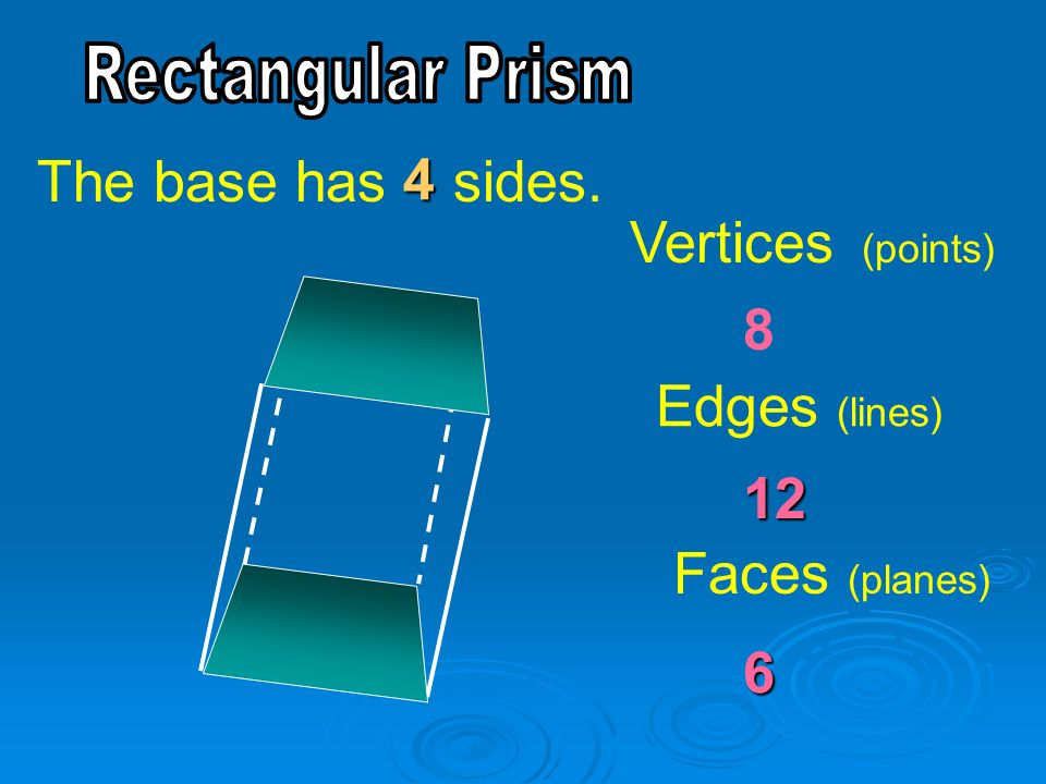 The base has sides. 4 Vertices (points) 8 Edges (lines) 12
