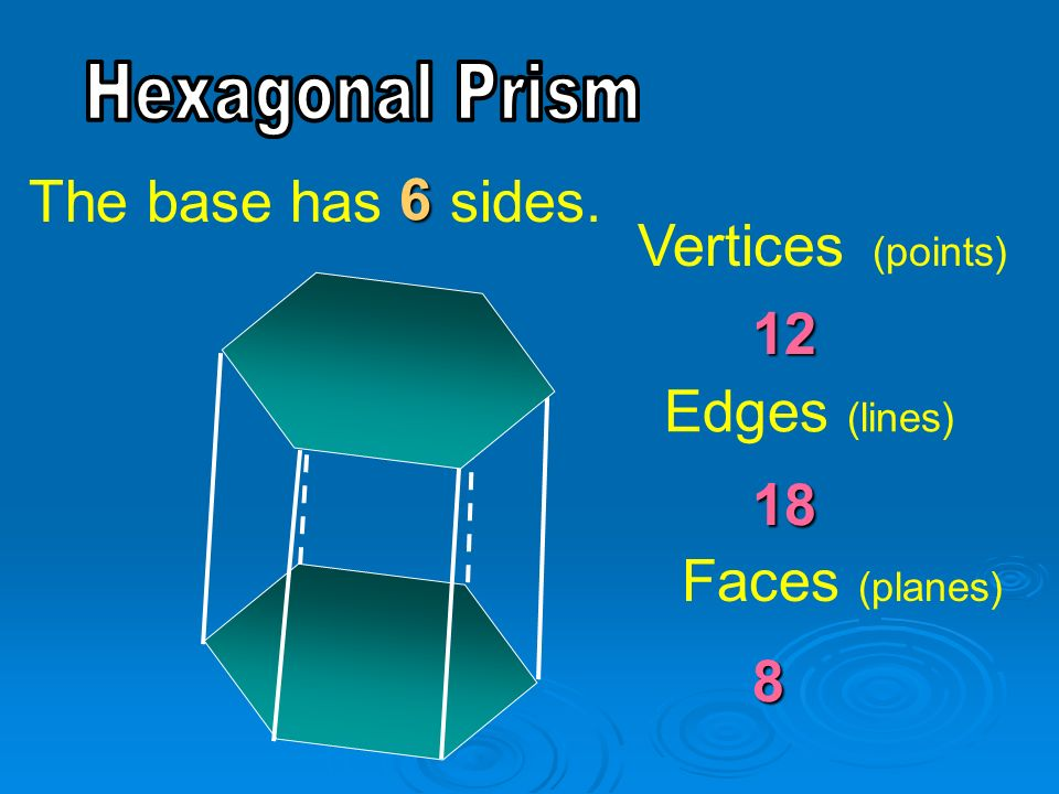 The base has sides. 6 Vertices (points) 12 Edges (lines) 18