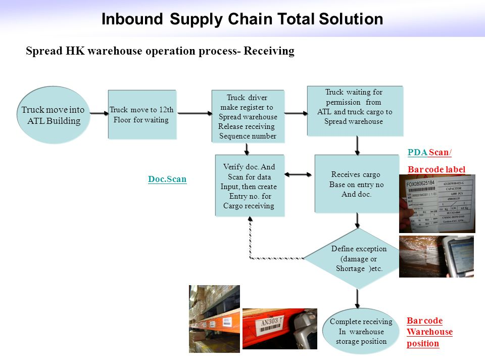 Warehouse Receiving Procedures Flowchart Rebellions - Imagez co