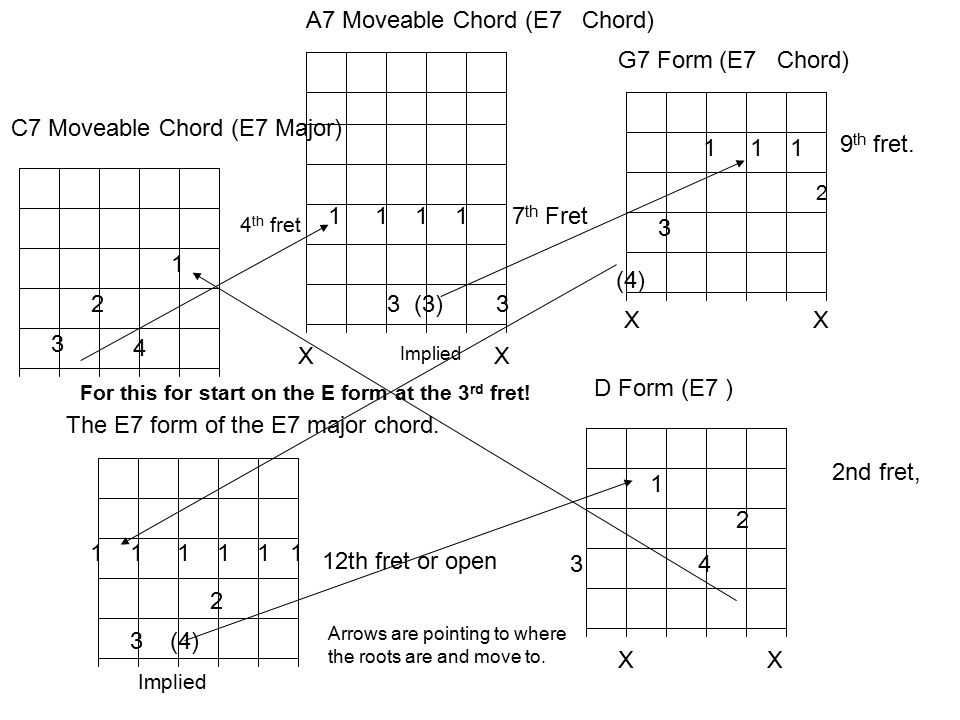 chord and scale visualization and patterns for the guitar