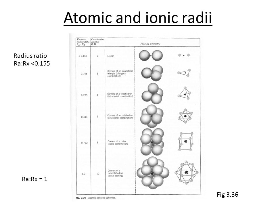 how to find ionic radius