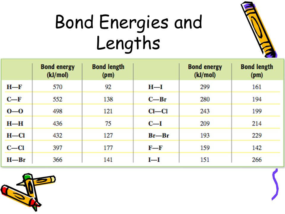 Bond Energies and Lengths