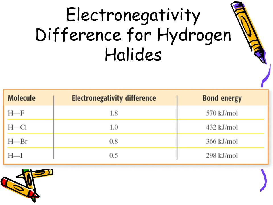 Electronegativity Difference for Hydrogen Halides