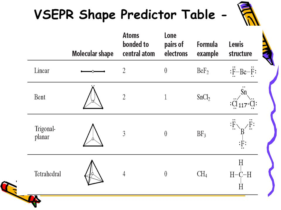 VSEPR Shape Predictor Table -