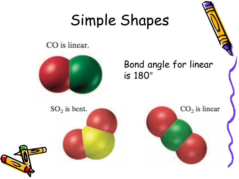 Simple Shapes Bond angle for linear is 180°