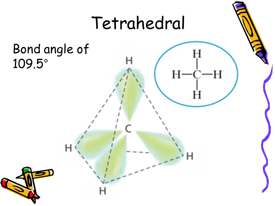 Tetrahedral Bond angle of 109.5°
