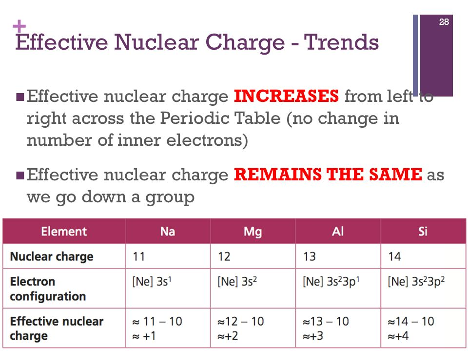 effective nuclear charge down the periodic table
