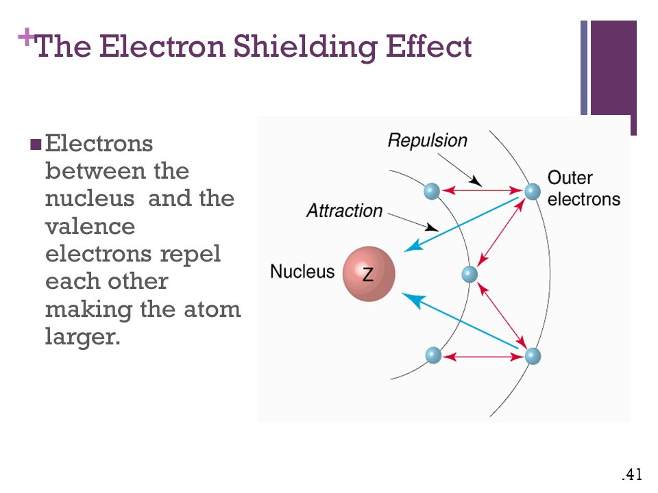 shielding effect and effective nuclear charge pdf