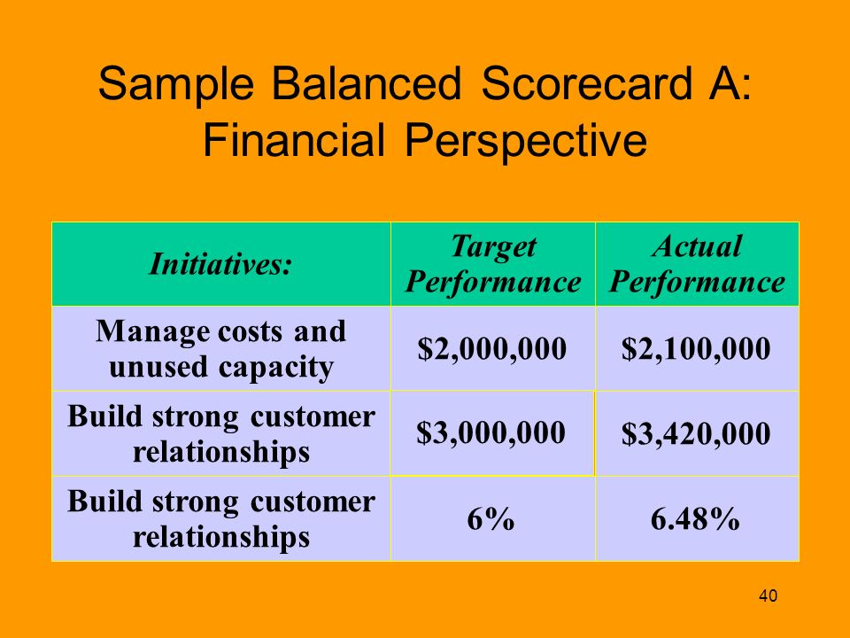 "balanced scorecard and financial perspective The balanced scorecard, developed by kaplan and norton at harvard university, provides an excellent framework for defining goals and objectives and translating them into specific measures objectives defined using this framework are ""balanced"" in that they are defined from four perspectives."