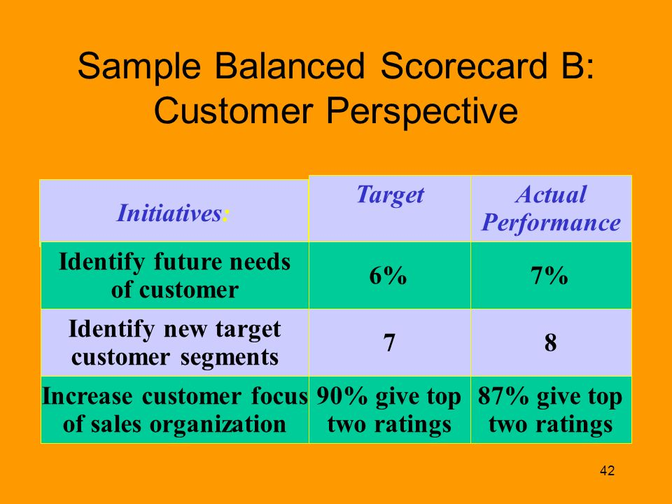 Other perspectives of the Balanced Scorecard