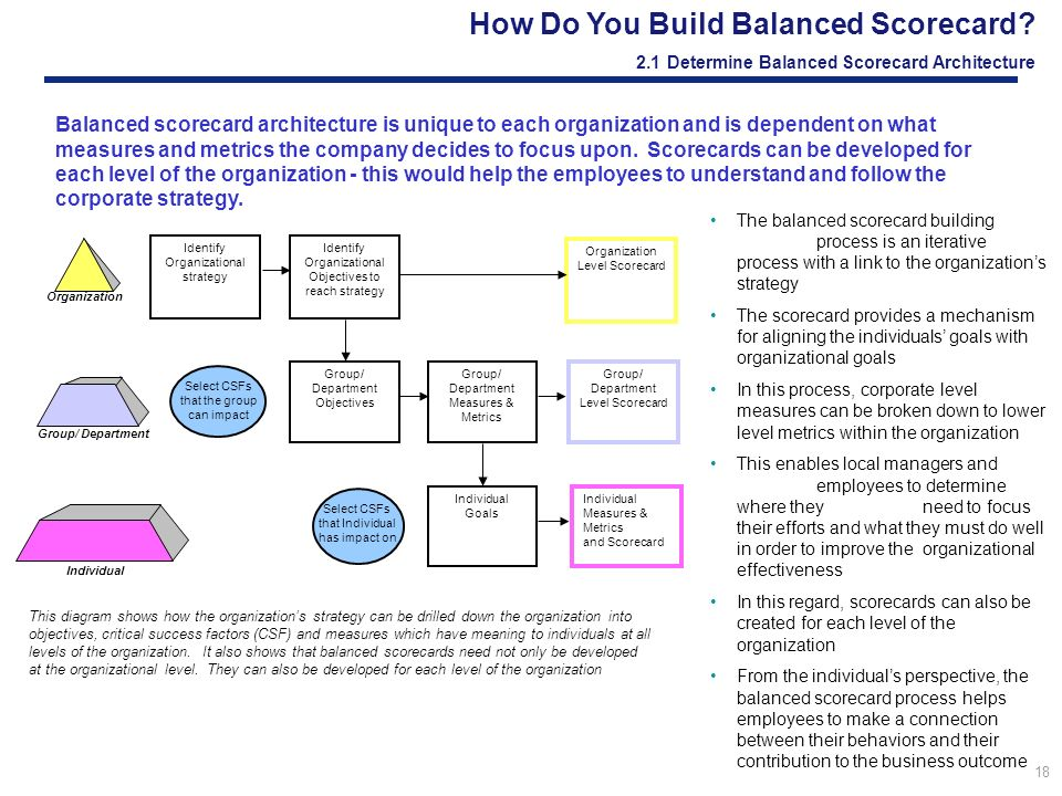 how to build a balanced scorecard