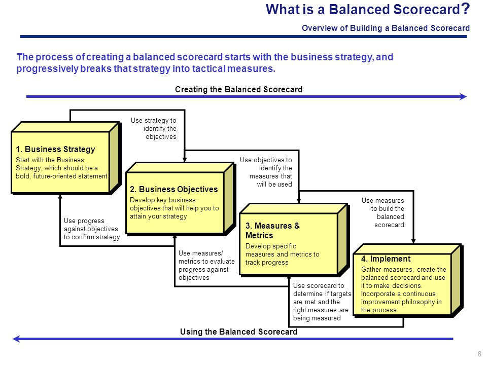 usefulness of the balanced scorecard essay A balanced scorecard is a vital system that can be used as a strategic management and planning framework to enable a technology company to address these challenges including other issues that are important for developing value for stakeholders and customers such as organizational readiness and capacity, financial performance, and process.