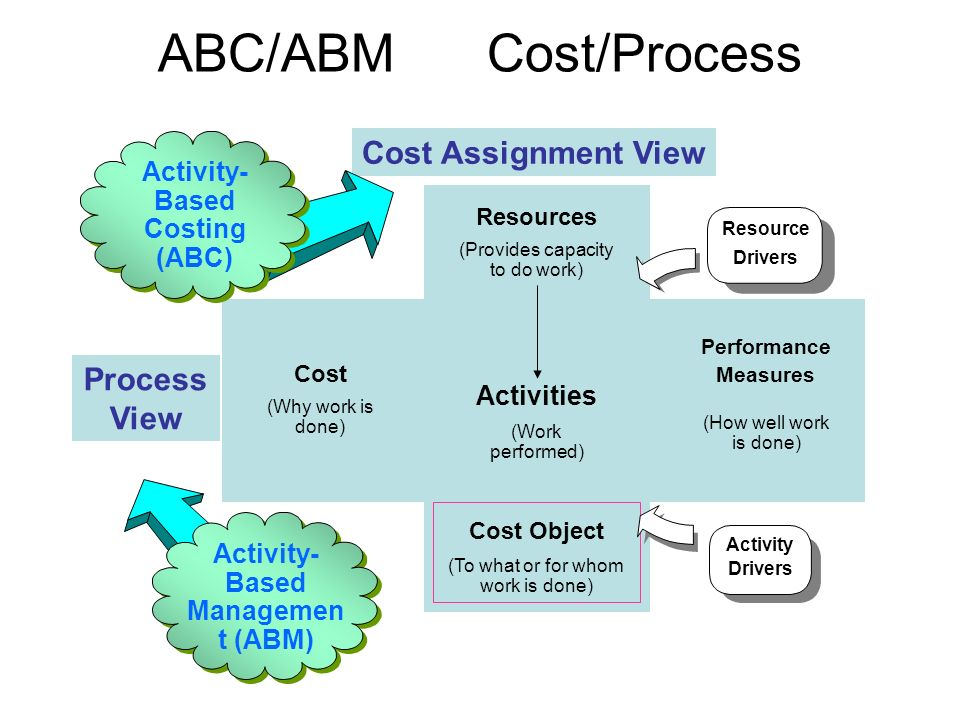 abc cost of abm Part of sme's manufacturing insights video series, this program shows you how activity-based costing (abc) and activity-based management (abm.