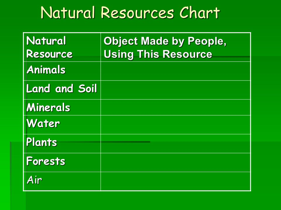 Natural resources the students should be able to identify for Natural resources soil uses