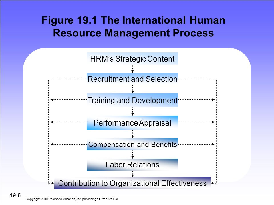 term paper on international human resource management List of original research paper topics on human resource management   global commerce and e-technology are all part of managing skilled workers.