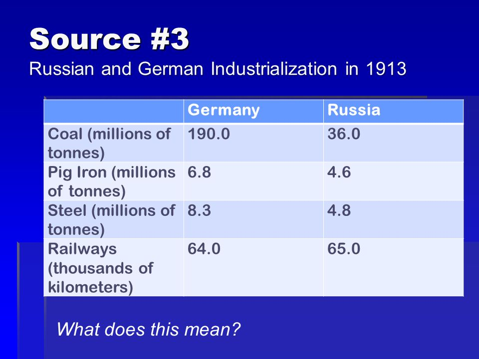 Source #3 Russian and German Industrialization in 1913