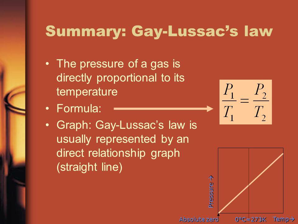 Summary: Gay-Lussac's law