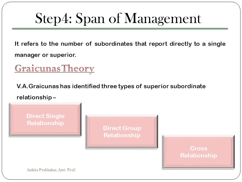 Step4: Span of Management