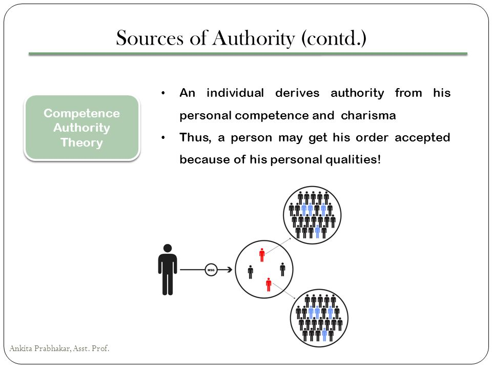 Sources of Authority (contd.)