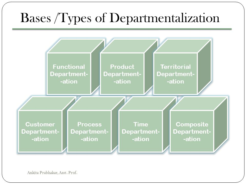 Bases /Types of Departmentalization
