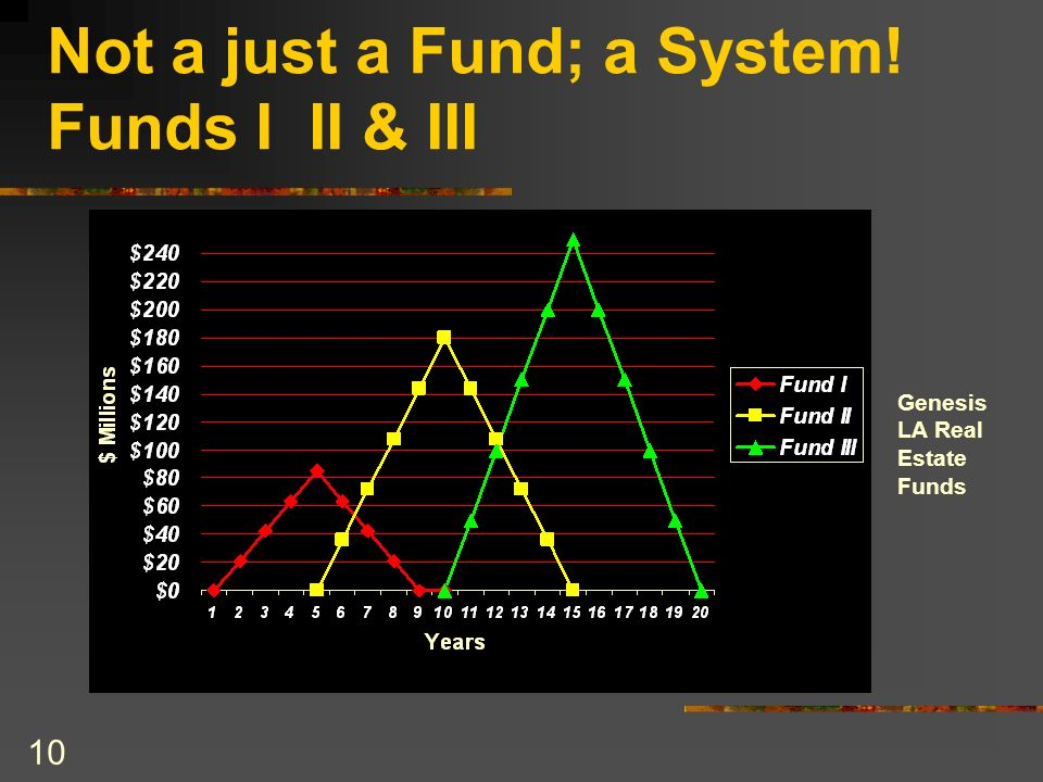 Not a just a Fund; a System! Funds I II & III