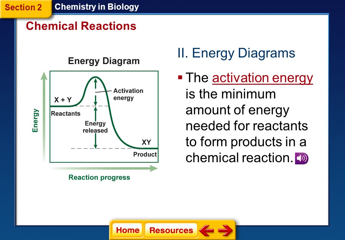Chemistry in biology section 1 atoms elements and compounds section 2 chemistry in biology chemical reactions ii energy diagrams pooptronica