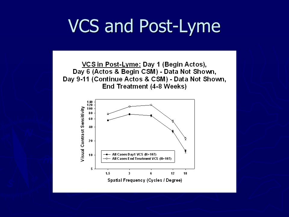VCS and Post-Lyme