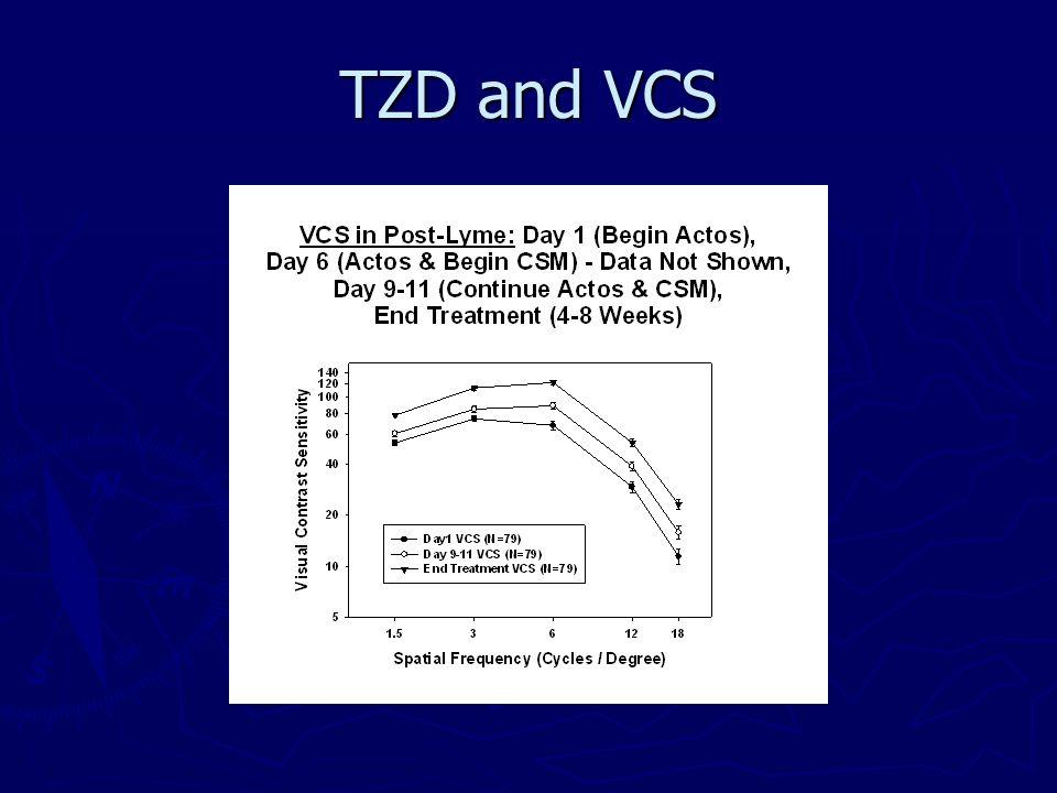 TZD and VCS