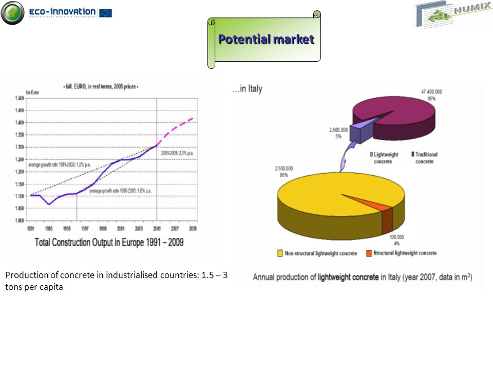 Potential market Production of concrete in industrialised countries: 1.5 – 3 tons per capita
