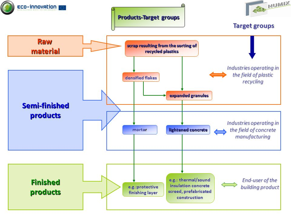 Products-Target groups scrap resulting from the sorting of