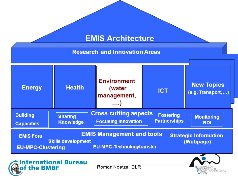 Research and Innovation Areas New Topics (e.g. Transport, …)
