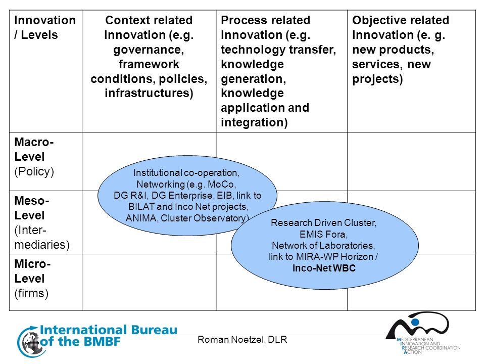 Innovation / Levels Context related Innovation (e.g. governance, framework conditions, policies, infrastructures)