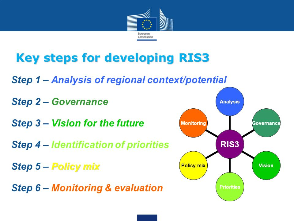 Key steps for developing RIS3
