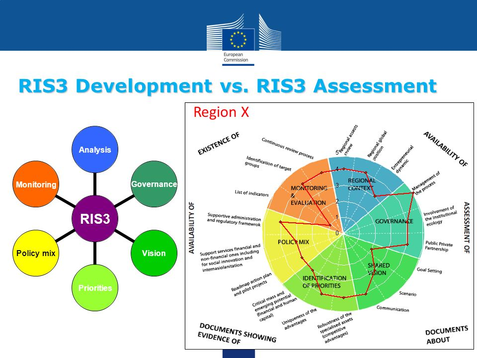 RIS3 Development vs. RIS3 Assessment