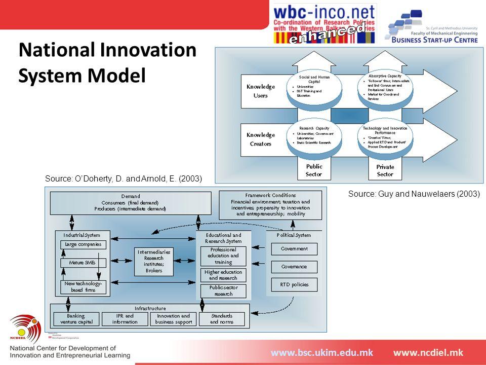 National Innovation System Model