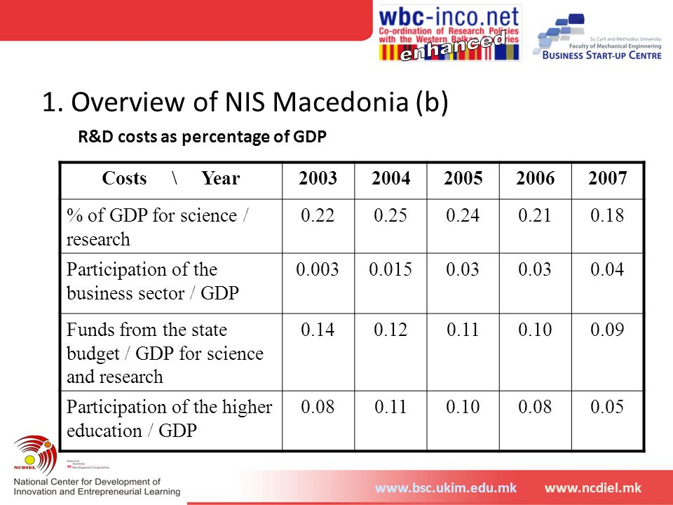 1. Overview of NIS Macedonia (b)