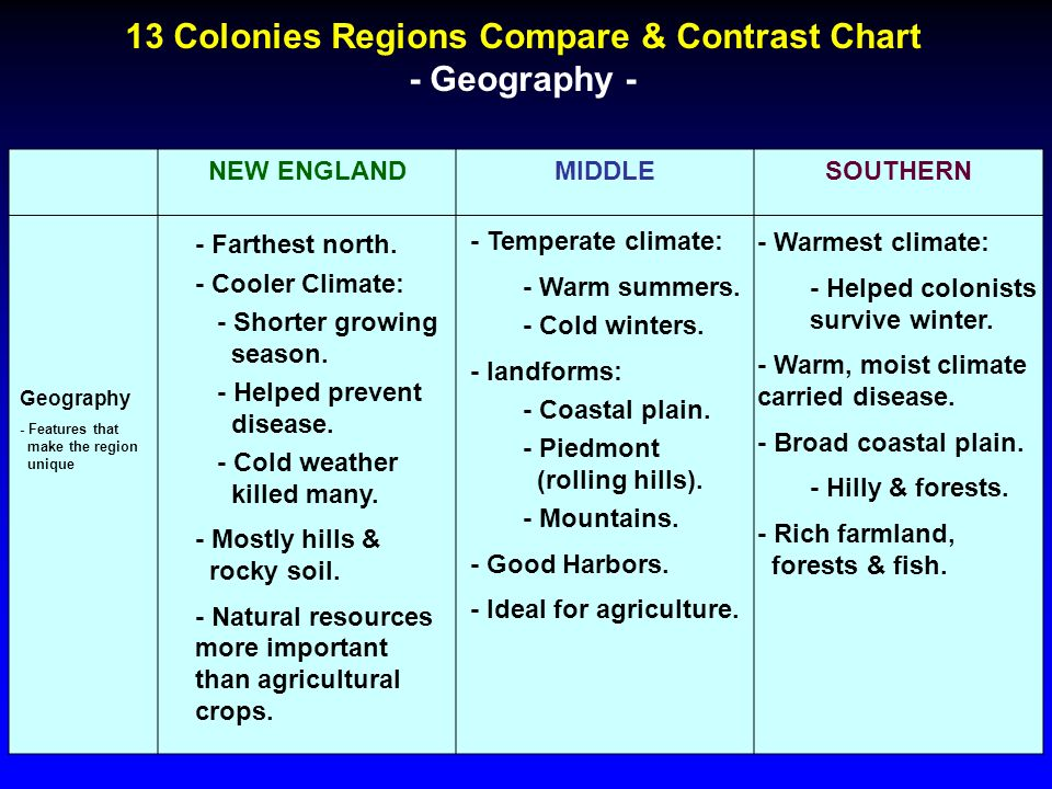 compare and contrast 13 colonies essay In 1607, the first permanent british colony was established in jamestown in the  chesapeake bay region by the virginia company, a joint stock company that.