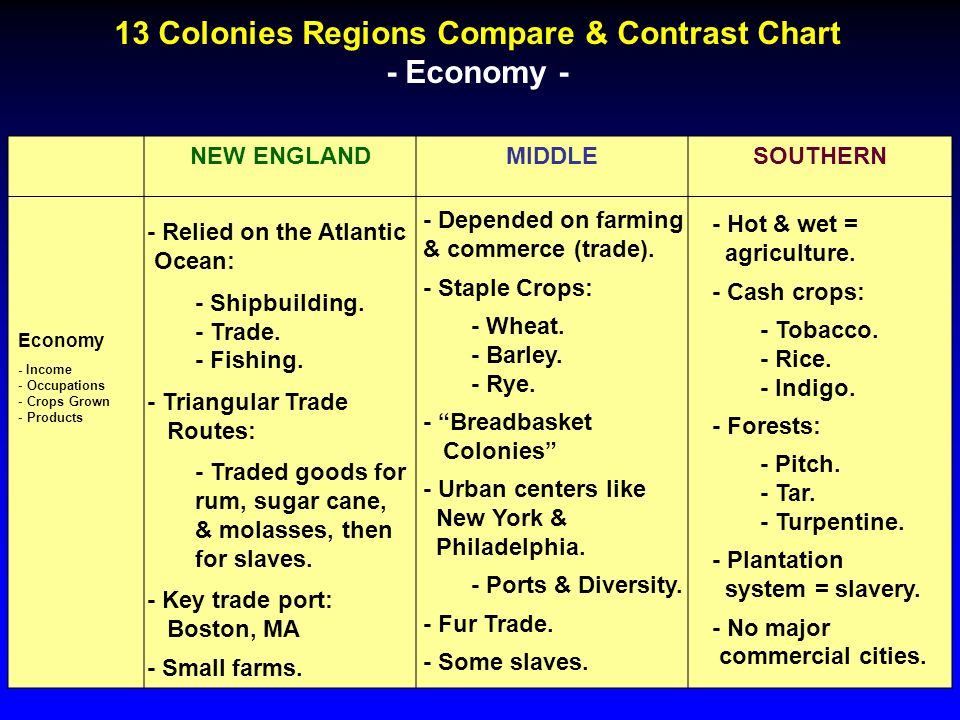How and why were the New England Colonies founded?