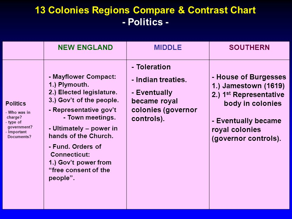 compare and contrast new england and the southern colonies Compare & contrast essay between new england, middle, and southern colonies - usa essay example once established, the thirteen british colonies could be divided into three geographic areas: new england, middle, and southern - compare & contrast essay.