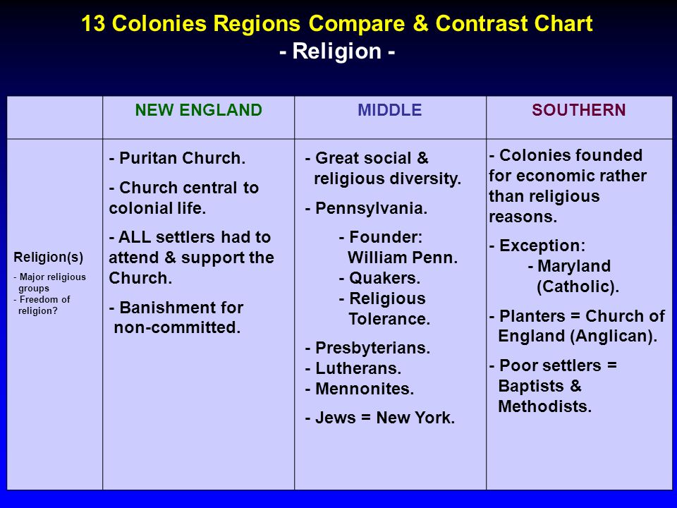 why did colonial chesapeake differ from new england From the foundation of the colonies beginning with the founding of jamestown until the beginning of the revolutionary war, different regions of the eastern coast had different characteristicsonce established, the thirteen british colonies could be divided into three geographic areas: new england, middle, and southern.